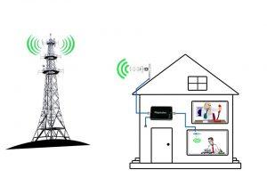 принцип работы системы усиления 3G, 4G WIFI