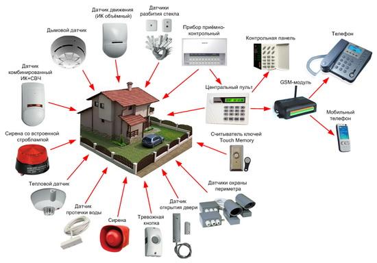 Системы ОПС в составе Умного дома