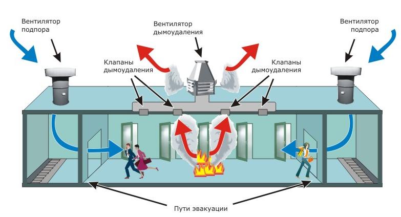 Как работает дымозащита