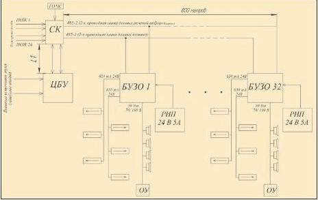 схема распределение структуры пожарного оповещения