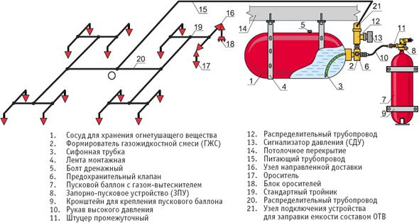 система пожаротушения с тонкораспыленной водой