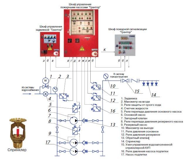 схема спринклерной системы пожаротушения