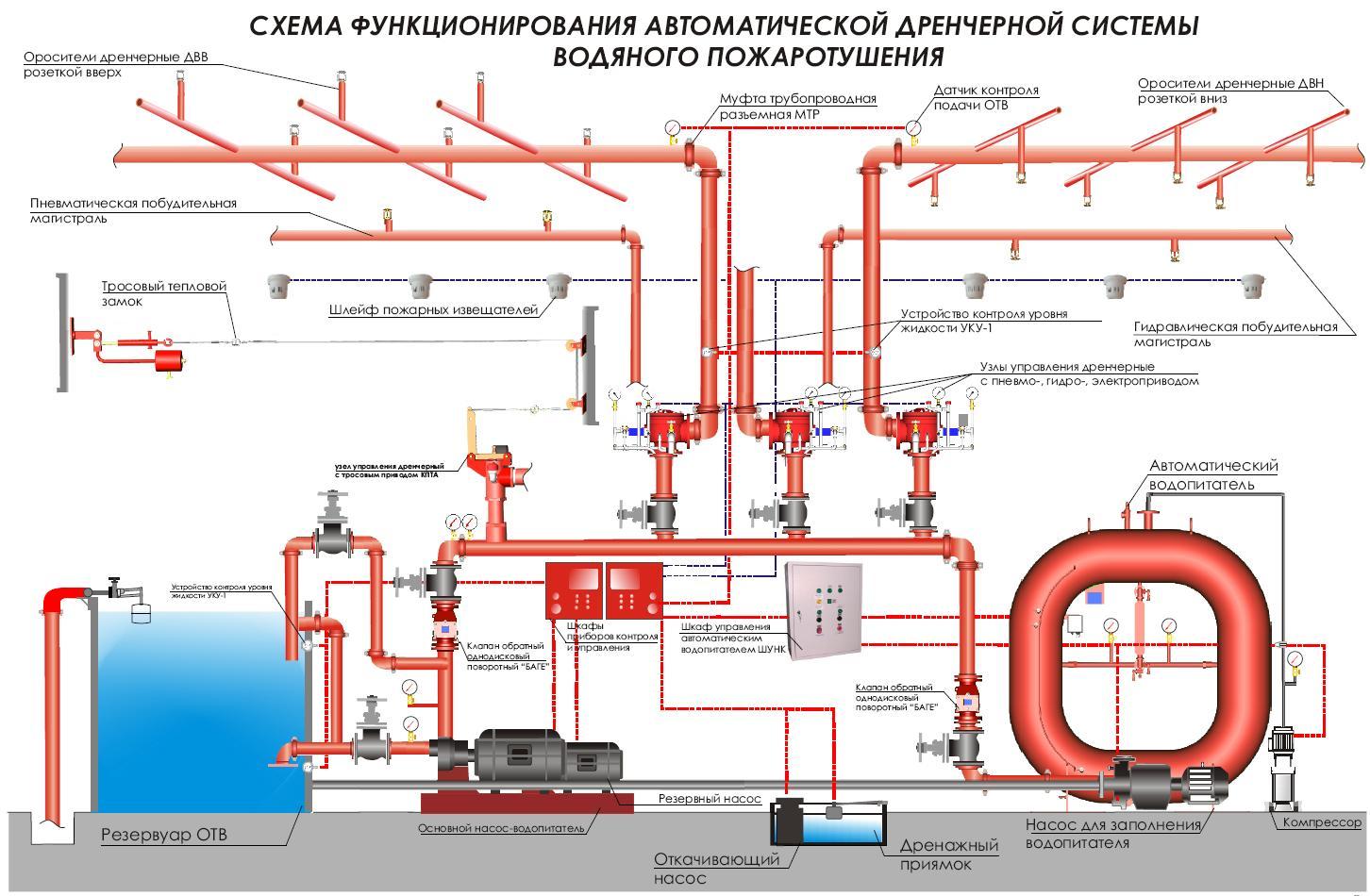 водная система пожаротушения