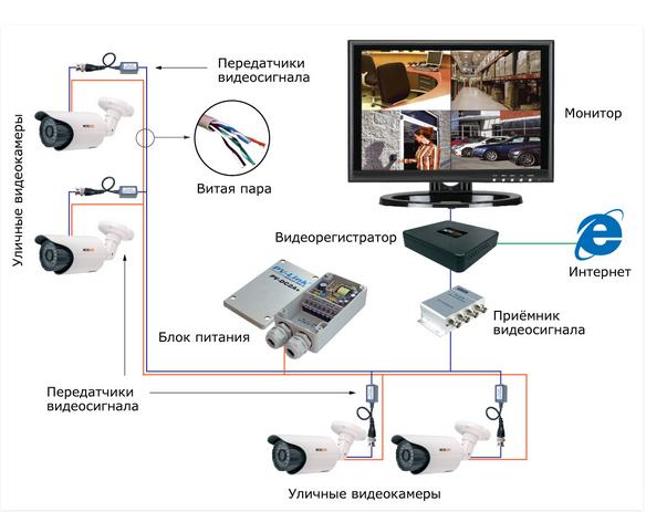 система видеонаблюдения для дачи