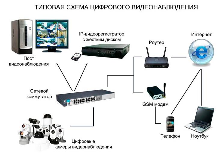 Типовая схема цифрового видеонаблюдения