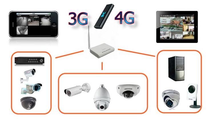 Схема удаленного видеонаблюдения с 3g модулем