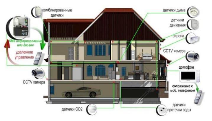 Схема интеллектуальной системы Умный Дом в загородном коттедже