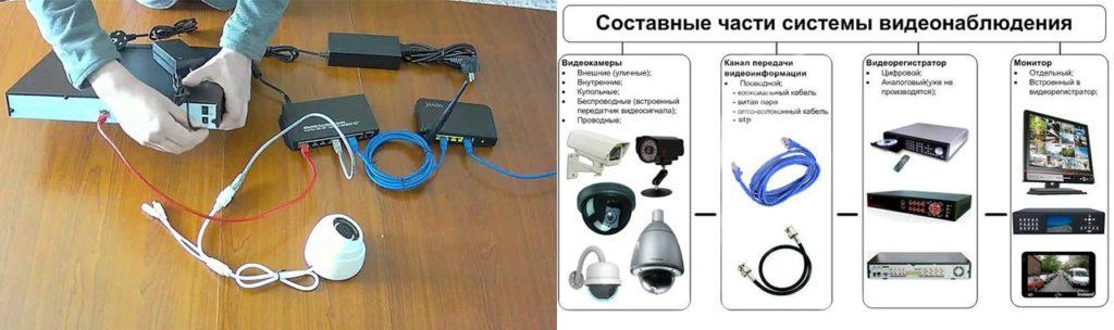 составные части системы видеонаблюдения